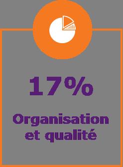 17% organisation et qualité