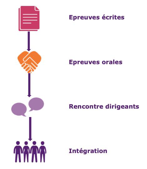 Missions transversales sur des entreprises du Groupe BPCE