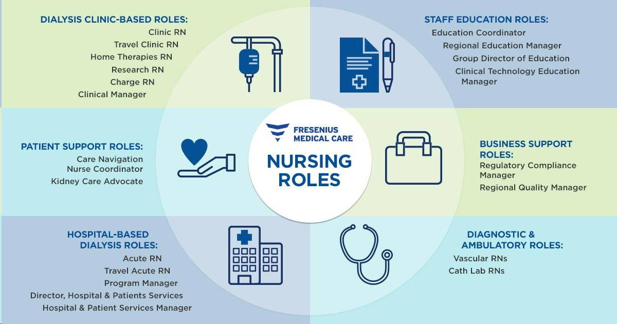 Nursing Roles at FMCNA