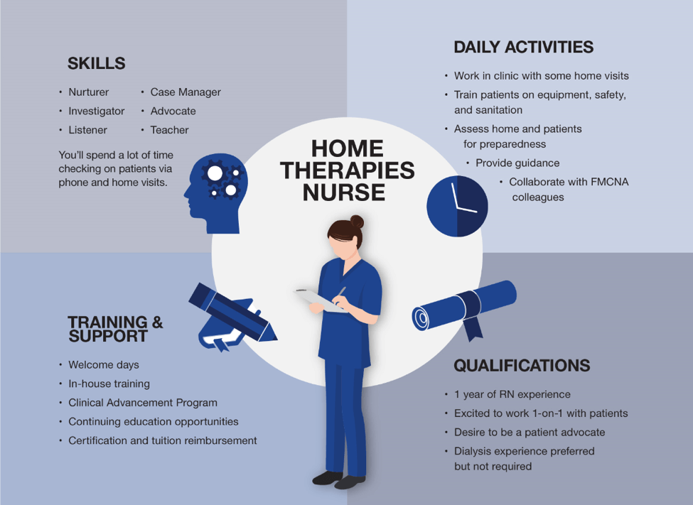 Become A Home Therapies Rn