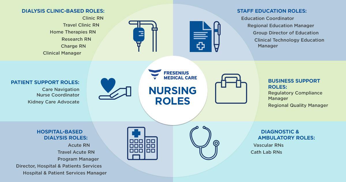 Nursing Roles At Fmcna
