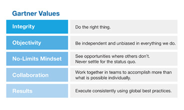 Gartner Cares About Our Values