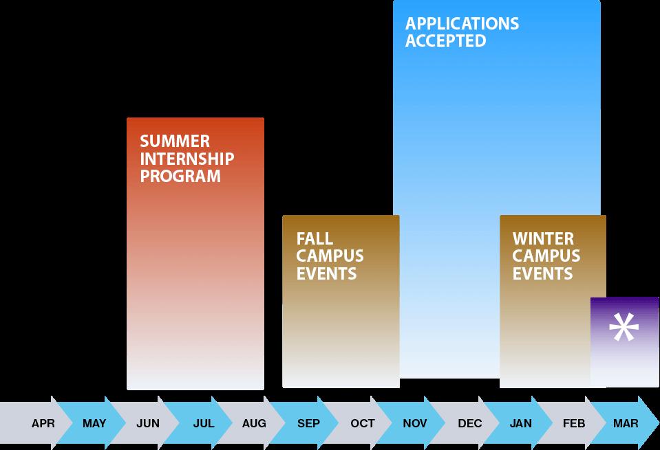 Internship programs process