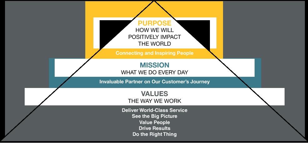 Pyramid of Core Values
