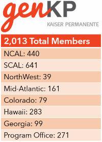 GenKP Member List