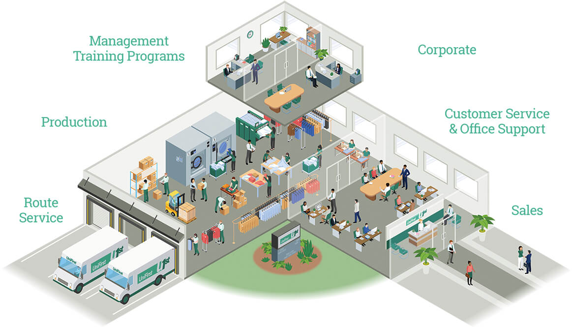 Illustration of Unifirst Office with each room respresenting a different career category