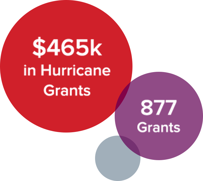 $465k in Hurricane Grants. 877 Grants.