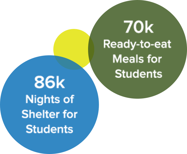 86k Nights of Shelter for Students. 70k Ready-to-eat Meals for Students.