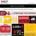 RGP At a Glance